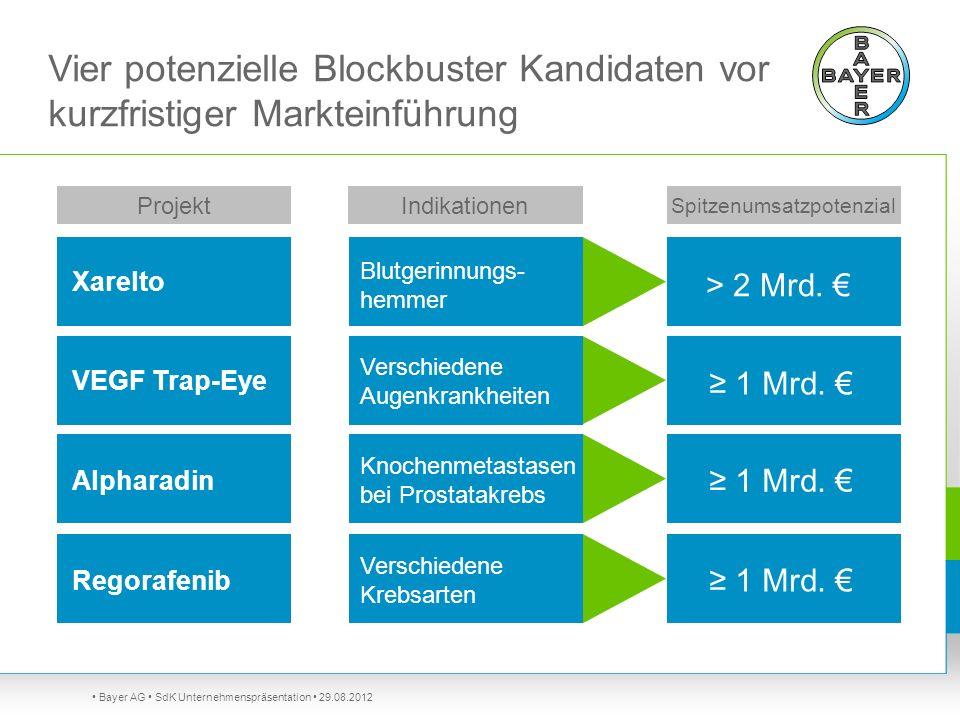 Bayer AG SdK Unternehmenspräsentation 29.08.2012 Vier potenzielle Blockbuster Kandidaten vor kurzfristiger Markteinführung Xarelto Blutgerinnungs- hem