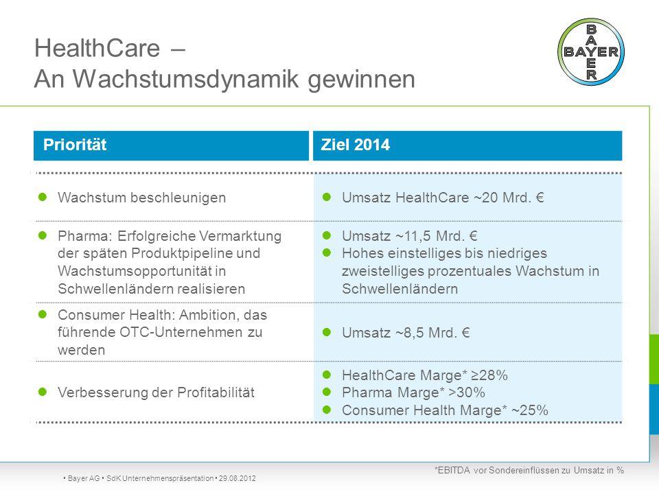 HealthCare – An Wachstumsdynamik gewinnen Bayer AG SdK Unternehmenspräsentation 29.08.2012 PrioritätZiel 2014 Wachstum beschleunigen Umsatz HealthCare