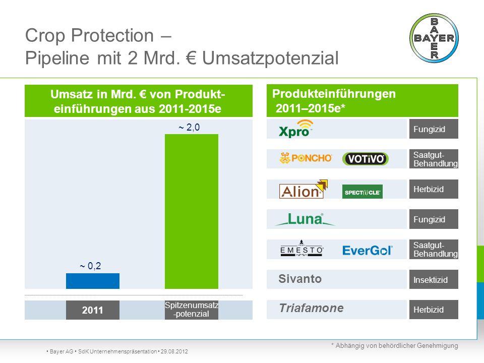 Bayer AG SdK Unternehmenspräsentation 29.08.2012 Crop Protection – Pipeline mit 2 Mrd. Umsatzpotenzial Produkteinführungen 2011–2015e* 2011 Spitzenums