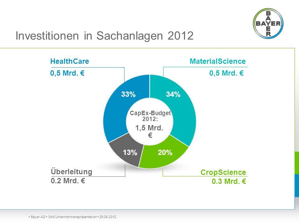 Investitionen in Sachanlagen 2012 Bayer AG SdK Unternehmenspräsentation 29.08.2012 MaterialScience 0,5 Mrd. HealthCare 0,5 Mrd. Überleitung 0.2 Mrd. C