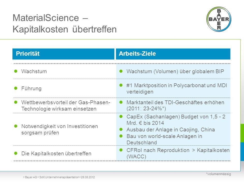MaterialScience – Kapitalkosten übertreffen Bayer AG SdK Unternehmenspräsentation 29.08.2012 PrioritätArbeits-Ziele Wachstum Wachstum (Volumen) über g