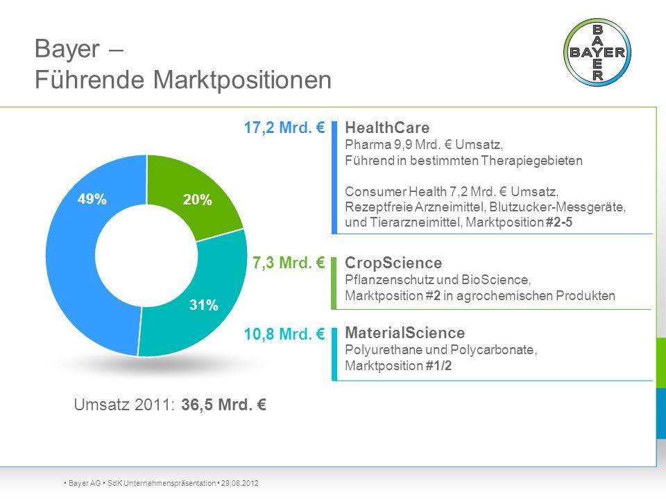 Bayer – Führende Marktpositionen Bayer AG SdK Unternehmenspräsentation 29.08.2012 Umsatz 2011: 36,5 Mrd. CropScience Pflanzenschutz und BioScience, Ma