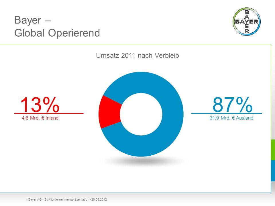 Bayer AG SdK Unternehmenspräsentation 29.08.2012 Umsatz 2011 nach Verbleib 4,6 Mrd. Inland 13% 31,9 Mrd. Ausland 87% Bayer – Global Operierend
