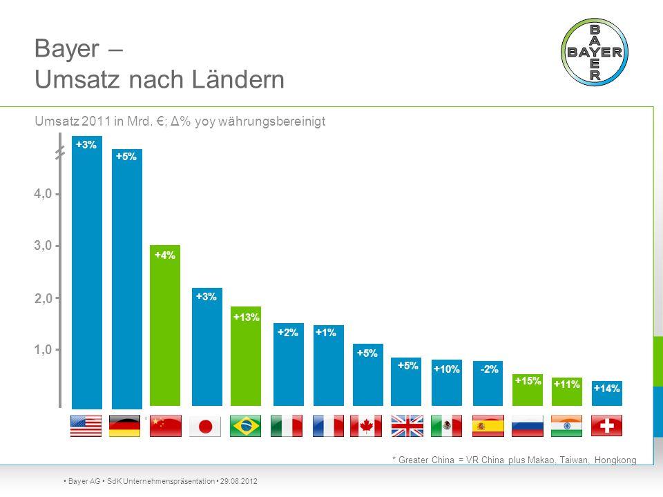 Bayer AG SdK Unternehmenspräsentation 29.08.2012 Umsatz 2011 in Mrd. ; Δ% yoy währungsbereinigt * +3% +5% +4% +3% +13% +5% 2,0 1,0 +10% +11% +14% +15%