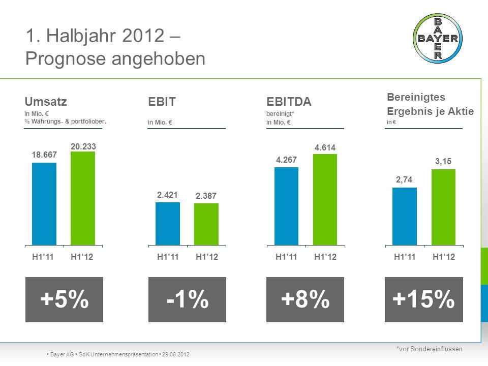 1. Halbjahr 2012 – Prognose angehoben Bayer AG SdK Unternehmenspräsentation 29.08.2012 EBIT in Mio. -1% 2.387 2.421 Umsatz In Mio. % Währungs- & portf