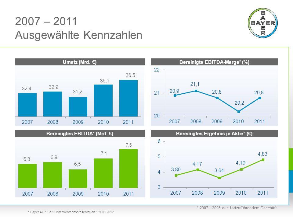 2007 – 2011 Ausgewählte Kennzahlen Bayer AG SdK Unternehmenspräsentation 29.08.2012 * 2007 - 2008 aus fortzuführendem Geschäft Umatz (Mrd. ) Bereinigt