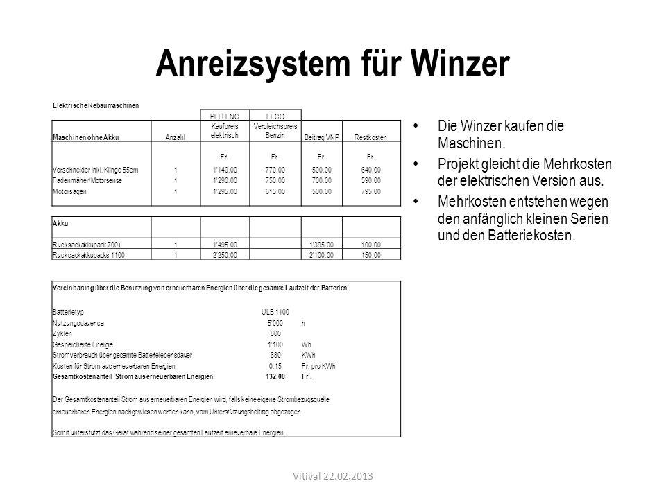 Anreizsystem für Winzer Die Winzer kaufen die Maschinen. Projekt gleicht die Mehrkosten der elektrischen Version aus. Mehrkosten entstehen wegen den a
