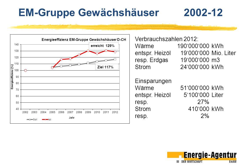 EM-Gruppe Gewächshäuser 2002-12 Verbrauchszahlen 2012: Wärme190000000kWh entspr. Heizöl19000000Mio. Liter resp. Erdgas19000000m3 Strom24000000kWh Eins