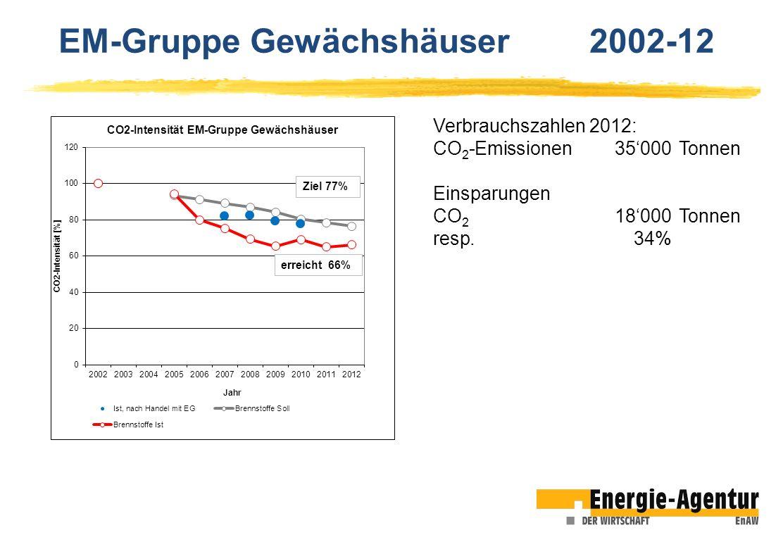 Verbrauchszahlen 2012: CO 2 -Emissionen35000Tonnen Einsparungen CO 2 18000Tonnen resp.34% EM-Gruppe Gewächshäuser 2002-12