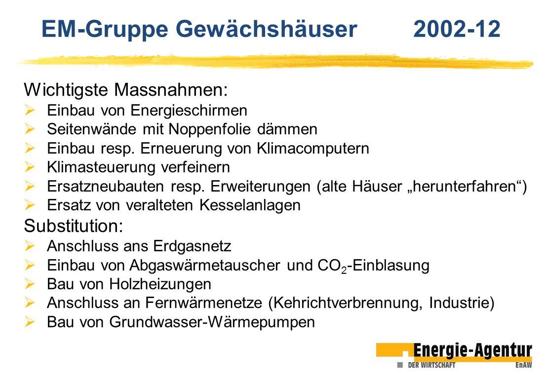 Wichtigste Massnahmen: Einbau von Energieschirmen Seitenwände mit Noppenfolie dämmen Einbau resp. Erneuerung von Klimacomputern Klimasteuerung verfein