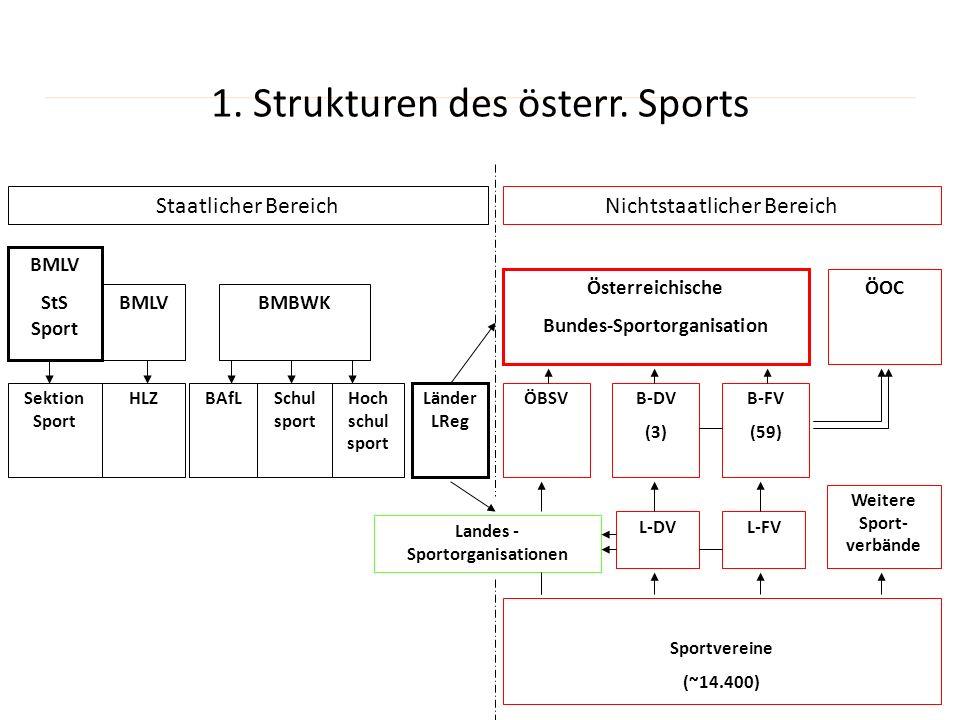 1. Strukturen des österr. Sports Staatlicher BereichNichtstaatlicher Bereich BMLV StS Sport BMLVBMBWK Sektion Sport HLZBAfLSchul sport Hoch schul spor