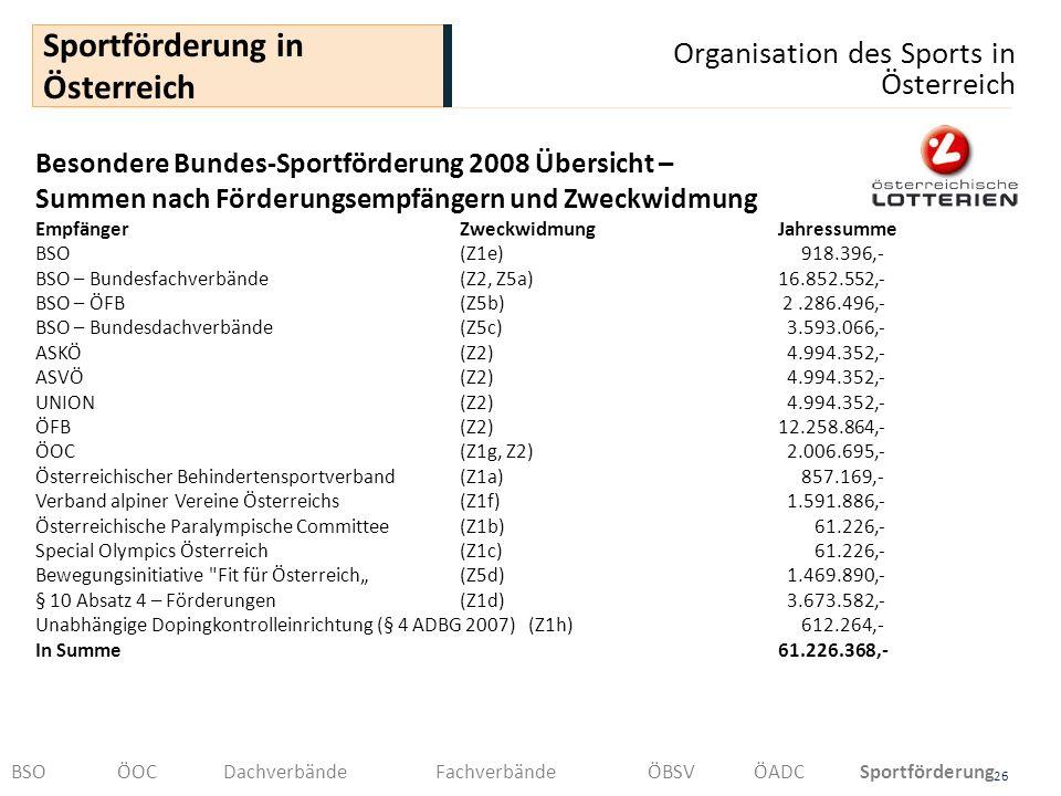 Organisation des Sports in Österreich 26 Sportförderung in Österreich BSOÖOCDachverbändeFachverbändeÖBSVÖADCSportförderung Besondere Bundes-Sportförde