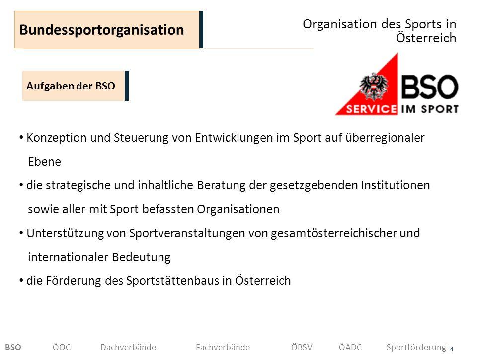 Organisation des Sports in Österreich 5 Aufgaben der BSO Bundessportorganisation die konzeptionelle Entwicklung und Umsetzung von Aus- und Fortbildungsprogrammen im Sport die Entwicklung strategischer Kommunikations- und Marketingkonzepte für den Sport die Verlegung von sportspezifischen Publikationen Koordination, Verwaltung und Kontrolle der zweckgebundenen Verwendung der Bes.