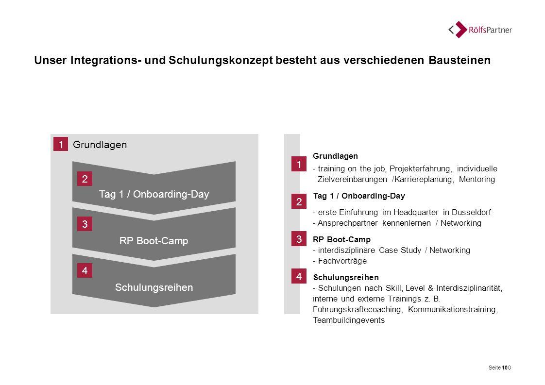 Grundlagen 1 Grundlagen - training on the job, Projekterfahrung, individuelle Zielvereinbarungen /Karriereplanung, Mentoring Tag 1 / Onboarding-Day -