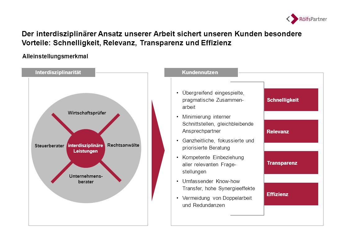 Alleinstellungsmerkmal Interdisziplinarität Der interdisziplinärer Ansatz unserer Arbeit sichert unseren Kunden besondere Vorteile: Schnelligkeit, Rel