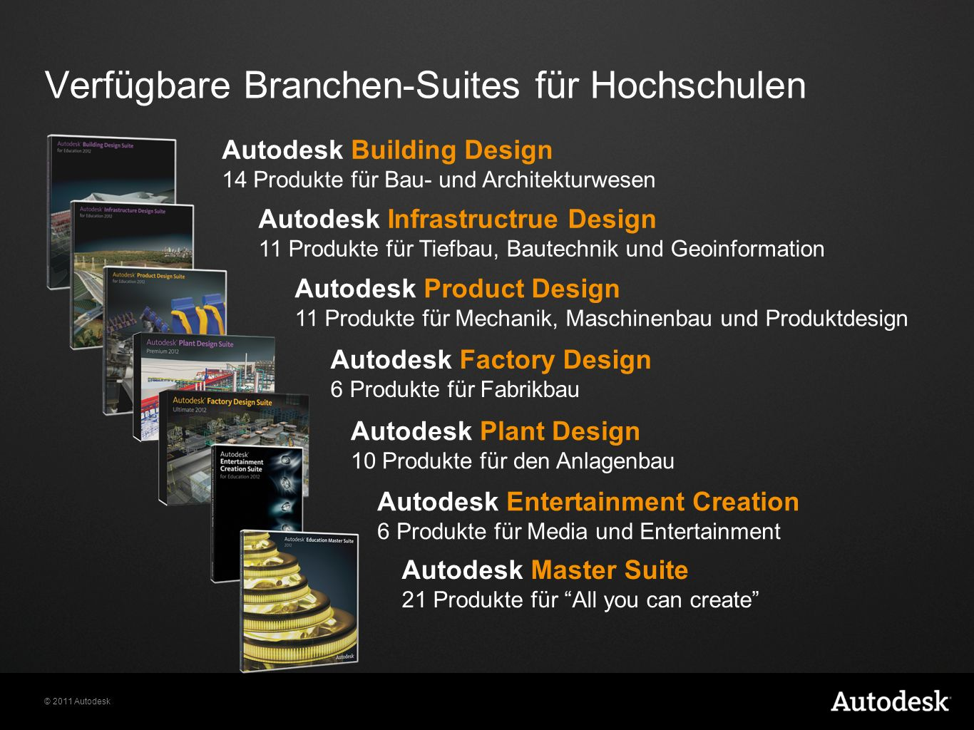 © 2011 Autodesk Verfügbare Branchen-Suites für Hochschulen Autodesk Building Design 14 Produkte für Bau- und Architekturwesen Autodesk Infrastructrue