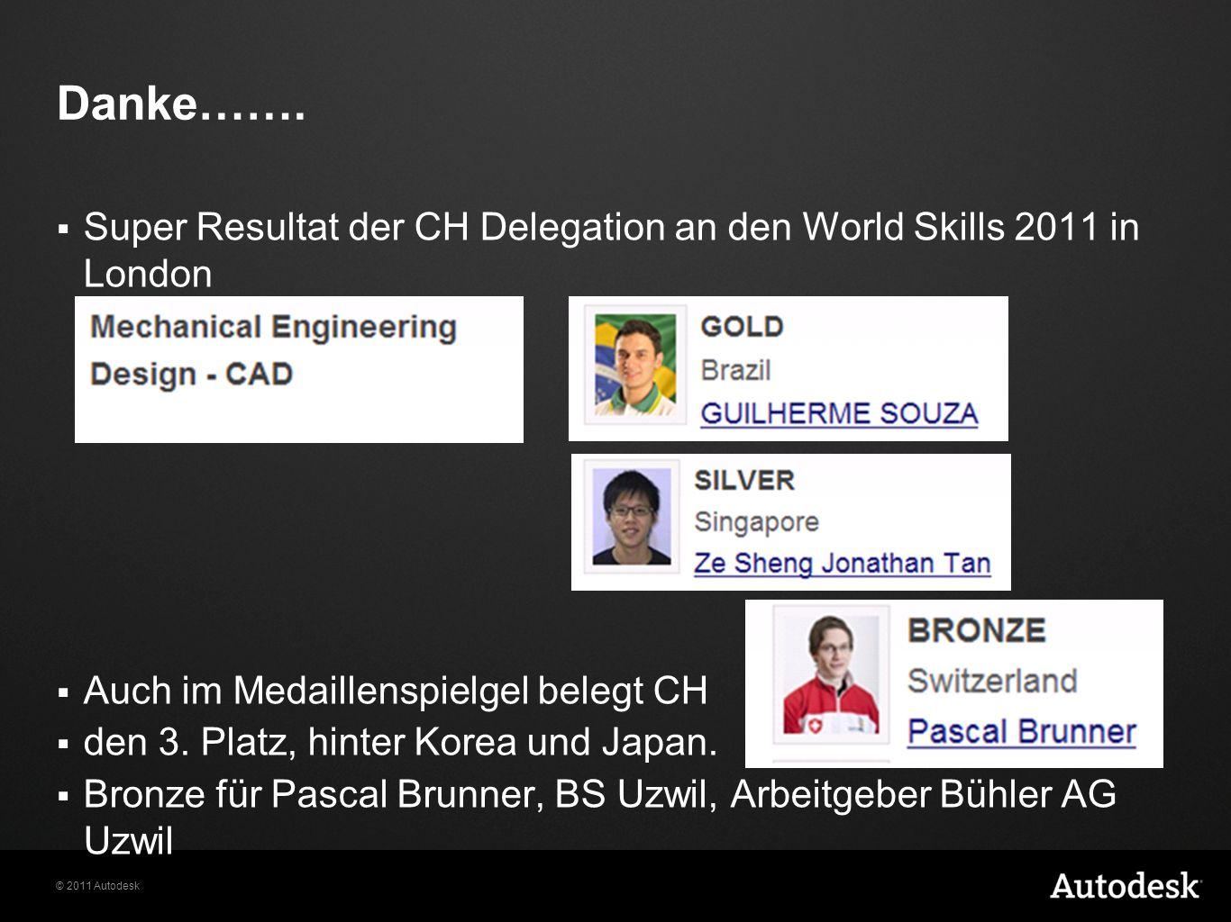 © 2011 Autodesk Danke……. Super Resultat der CH Delegation an den World Skills 2011 in London Auch im Medaillenspielgel belegt CH den 3. Platz, hinter