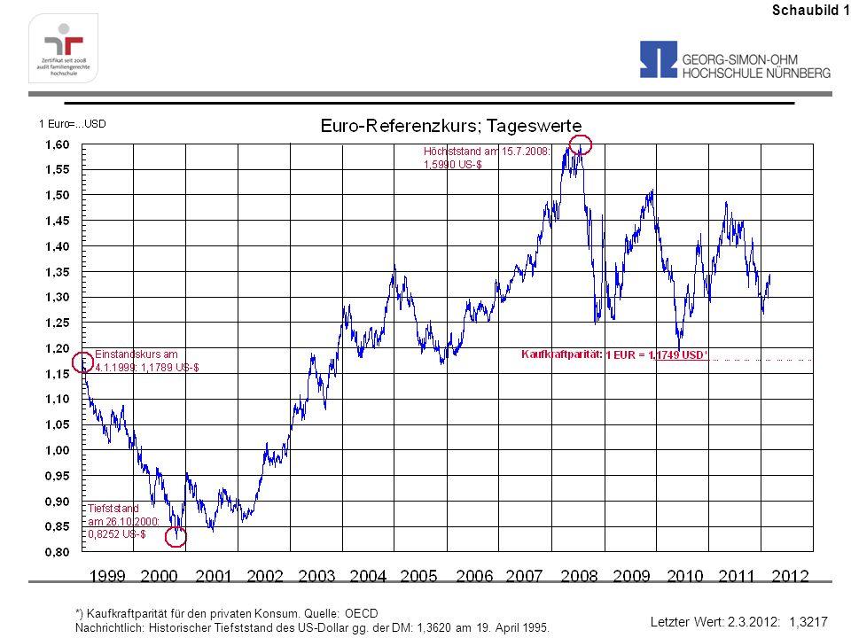*) Kaufkraftparität für den privaten Konsum. Quelle: OECD Nachrichtlich: Historischer Tiefststand des US-Dollar gg. der DM: 1,3620 am 19. April 1995.