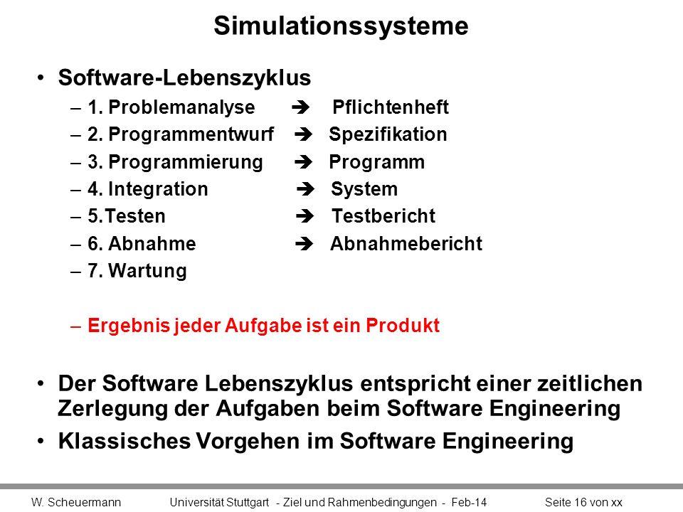 Simulationssysteme Software-Lebenszyklus –1. Problemanalyse Pflichtenheft –2. Programmentwurf Spezifikation –3. Programmierung Programm –4. Integratio