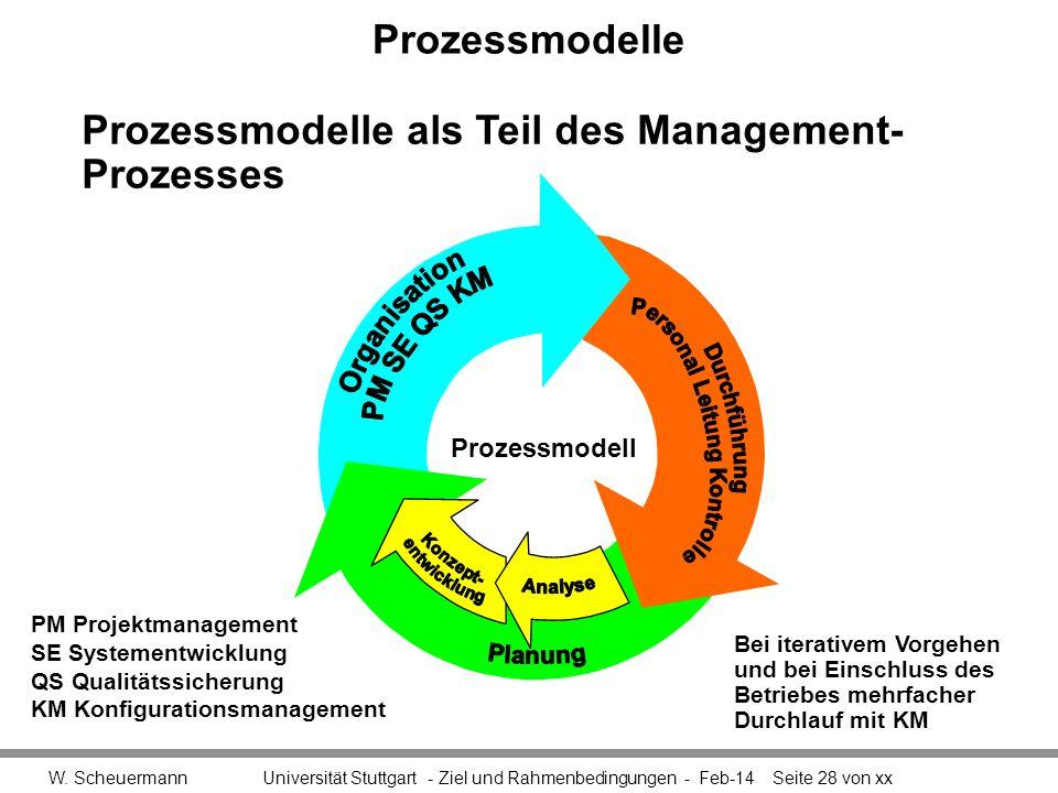 Prozessmodelle W. Scheuermann Universität Stuttgart - Ziel und Rahmenbedingungen - Feb-14Seite 28 von xx Prozessmodelle als Teil des Management- Proze