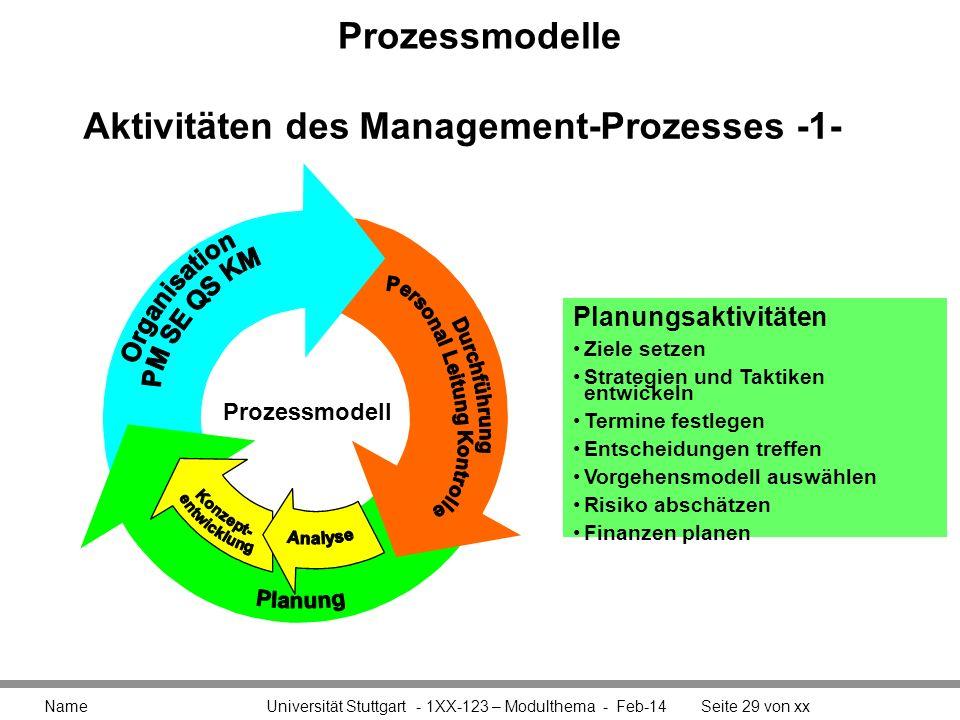 Prozessmodelle Name Universität Stuttgart - 1XX-123 – Modulthema - Feb-14Seite 29 von xx Aktivitäten des Management-Prozesses -1- Planungsaktivitäten
