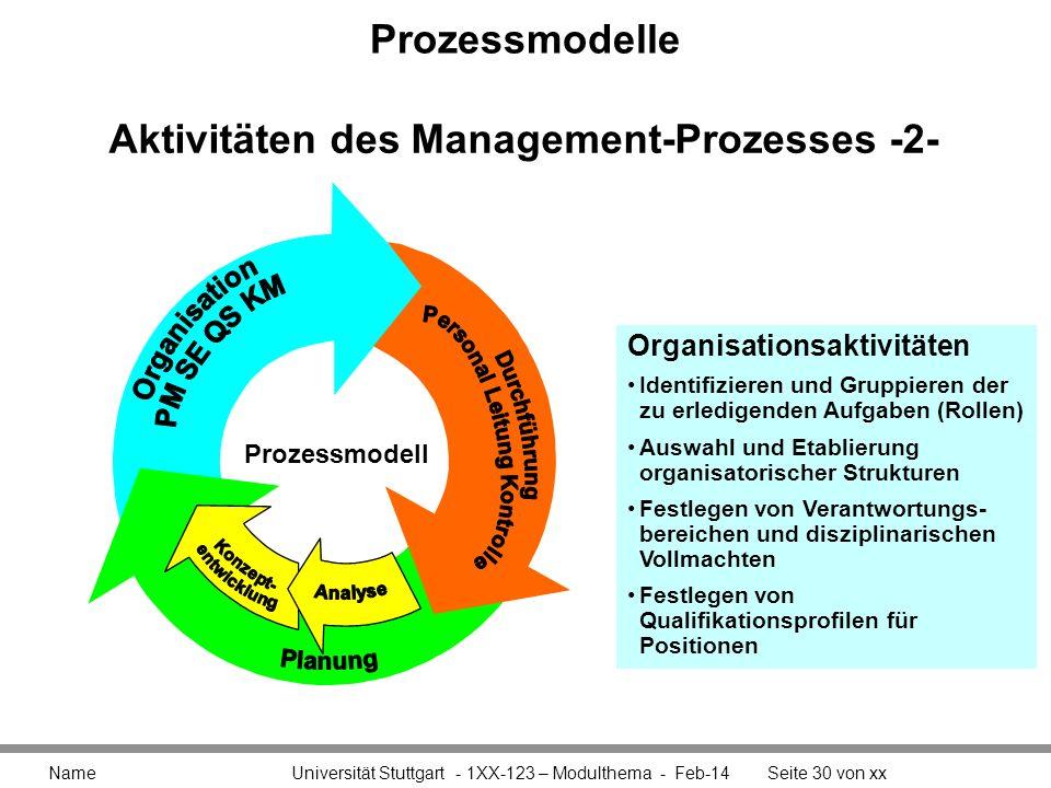 Prozessmodelle Name Universität Stuttgart - 1XX-123 – Modulthema - Feb-14Seite 30 von xx Aktivitäten des Management-Prozesses -2- Organisationsaktivit