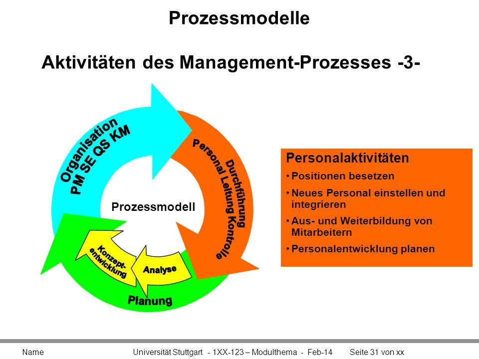 Prozessmodelle Name Universität Stuttgart - 1XX-123 – Modulthema - Feb-14Seite 31 von xx Aktivitäten des Management-Prozesses -3- Personalaktivitäten