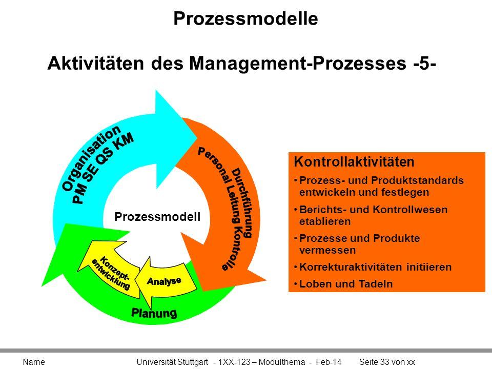 Prozessmodelle Name Universität Stuttgart - 1XX-123 – Modulthema - Feb-14Seite 33 von xx Aktivitäten des Management-Prozesses -5- Kontrollaktivitäten