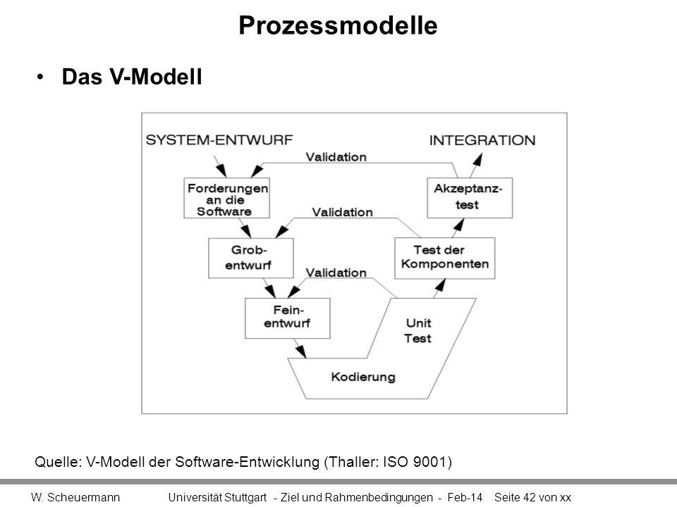 Prozessmodelle W. Scheuermann Universität Stuttgart - Ziel und Rahmenbedingungen - Feb-14Seite 42 von xx Quelle: V-Modell der Software-Entwicklung (Th