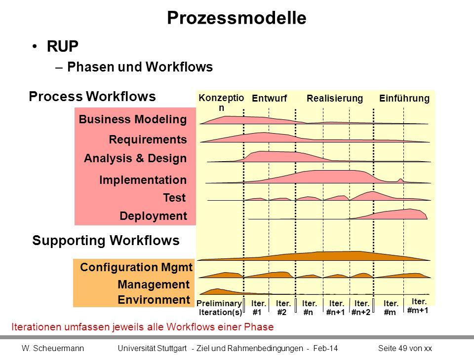 Prozessmodelle RUP –Phasen und Workflows W. Scheuermann Universität Stuttgart - Ziel und Rahmenbedingungen - Feb-14Seite 49 von xx Iterationen umfasse