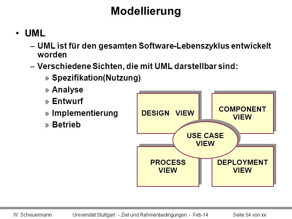 Modellierung UML –UML ist für den gesamten Software-Lebenszyklus entwickelt worden –Verschiedene Sichten, die mit UML darstellbar sind: »Spezifikation