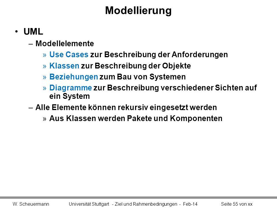 Modellierung UML –Modellelemente »Use Cases zur Beschreibung der Anforderungen »Klassen zur Beschreibung der Objekte »Beziehungen zum Bau von Systemen
