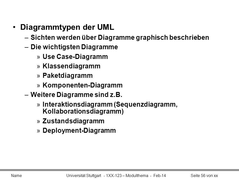 Diagrammtypen der UML –Sichten werden über Diagramme graphisch beschrieben –Die wichtigsten Diagramme »Use Case-Diagramm »Klassendiagramm »Paketdiagra