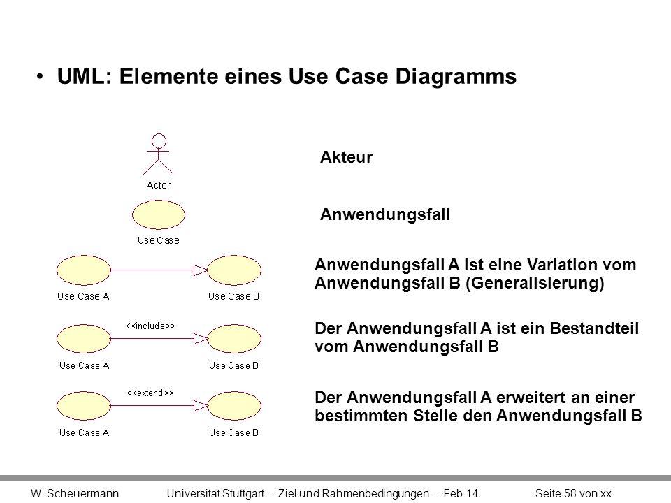 UML: Elemente eines Use Case Diagramms W. Scheuermann Universität Stuttgart - Ziel und Rahmenbedingungen - Feb-14Seite 58 von xx Anwendungsfall A ist