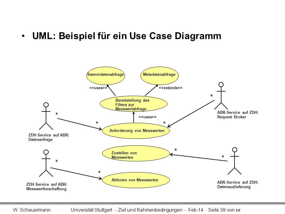 W. Scheuermann Universität Stuttgart - Ziel und Rahmenbedingungen - Feb-14Seite 59 von xx StammdatenabfrageMetadatenabfrage Bereitstellung des Filters
