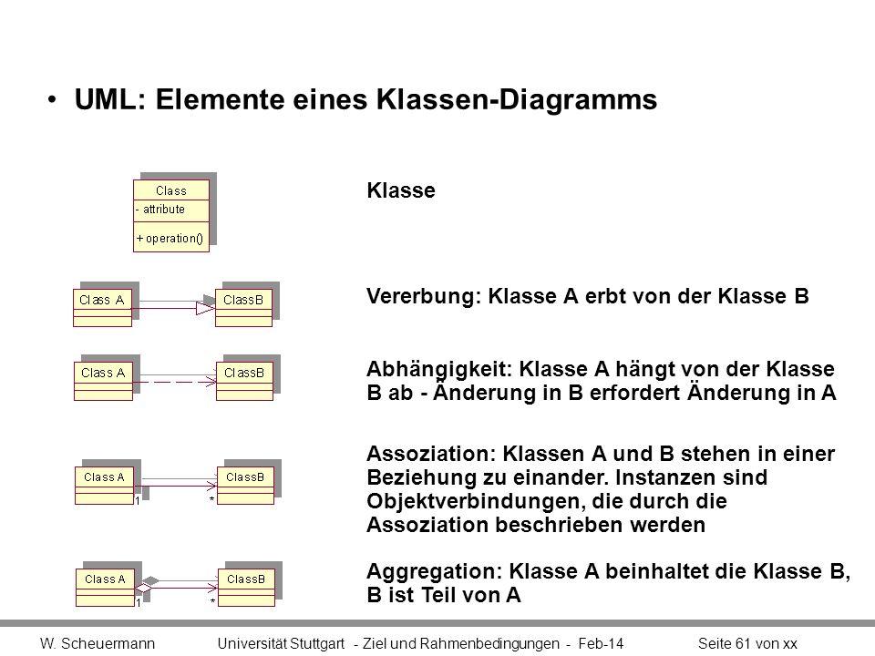 UML: Elemente eines Klassen-Diagramms W. Scheuermann Universität Stuttgart - Ziel und Rahmenbedingungen - Feb-14Seite 61 von xx Aggregation: Klasse A