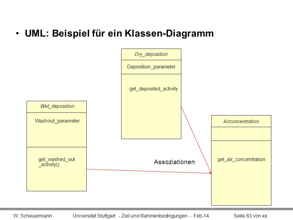 UML: Beispiel für ein Klassen-Diagramm W. Scheuermann Universität Stuttgart - Ziel und Rahmenbedingungen - Feb-14Seite 63 von xx get_air_concentration
