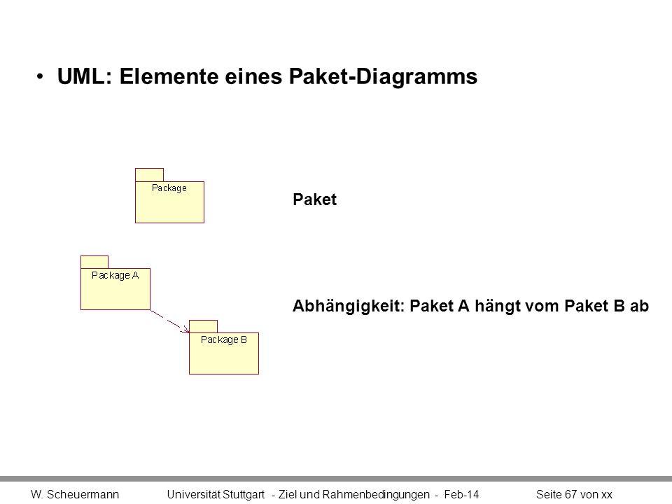 UML: Elemente eines Paket-Diagramms W. Scheuermann Universität Stuttgart - Ziel und Rahmenbedingungen - Feb-14Seite 67 von xx Paket Abhängigkeit: Pake