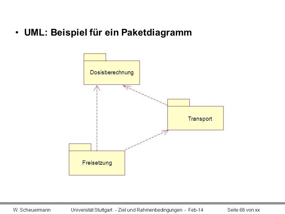 UML: Beispiel für ein Paketdiagramm W. Scheuermann Universität Stuttgart - Ziel und Rahmenbedingungen - Feb-14Seite 68 von xx Freisetzung Transport Do