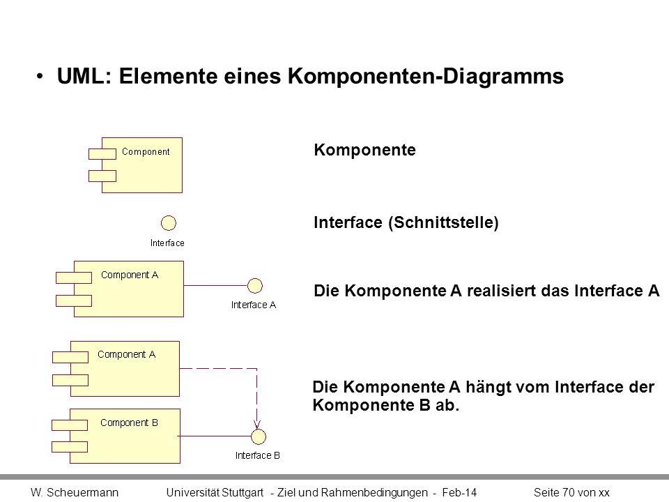 UML: Elemente eines Komponenten-Diagramms W. Scheuermann Universität Stuttgart - Ziel und Rahmenbedingungen - Feb-14Seite 70 von xx Komponente Interfa
