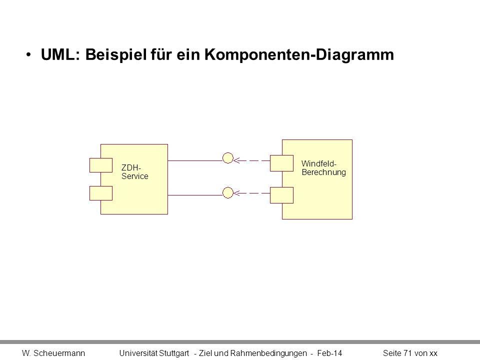 UML: Beispiel für ein Komponenten-Diagramm W. Scheuermann Universität Stuttgart - Ziel und Rahmenbedingungen - Feb-14Seite 71 von xx ZDH- Service Wind