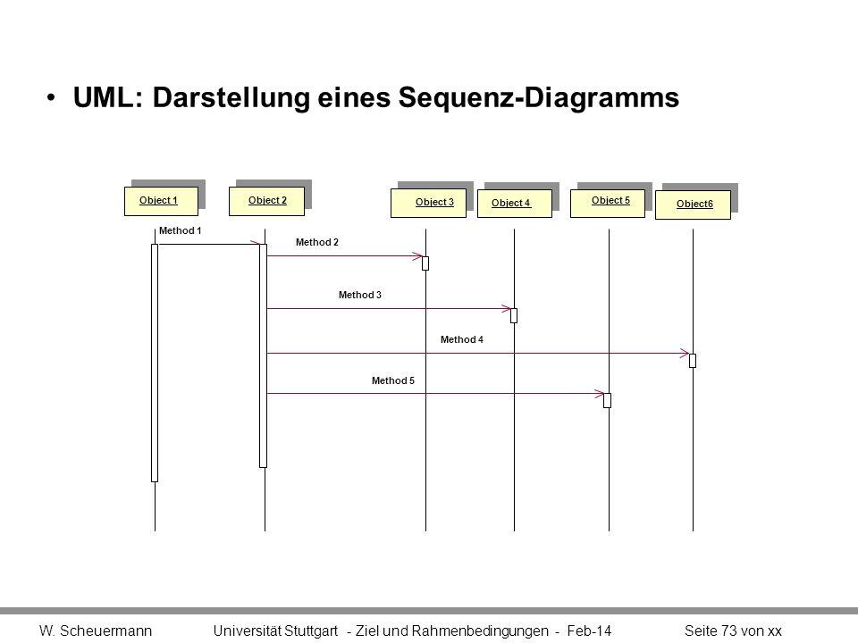 UML: Darstellung eines Sequenz-Diagramms W. Scheuermann Universität Stuttgart - Ziel und Rahmenbedingungen - Feb-14Seite 73 von xx Object 2 Object 1 O