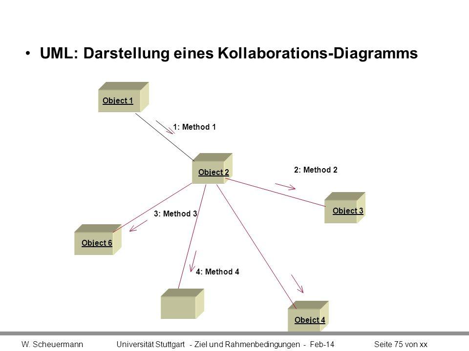UML: Darstellung eines Kollaborations-Diagramms W. Scheuermann Universität Stuttgart - Ziel und Rahmenbedingungen - Feb-14Seite 75 von xx Object 3 Obj