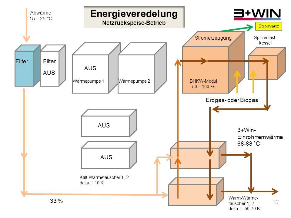 9 Energieveredelung Teillastbetrieb Filter Abwärme 15 – 25 °C Wärmepumpe 1Wärmepumpe 2 BHKW-Modul 50 % Spitzenlast- kessel 33 % Kalt-Wärmetauscher 1, 2 delta T 10 K Ableitung, 66 % 5 – 15 °C Erdgas- oder Biogas 3+Win- Einrohrfernwärme 68-88 °C Warm-Wärme- tauscher 1, 2 delta T 50-70 K Stromerzeugung AUS