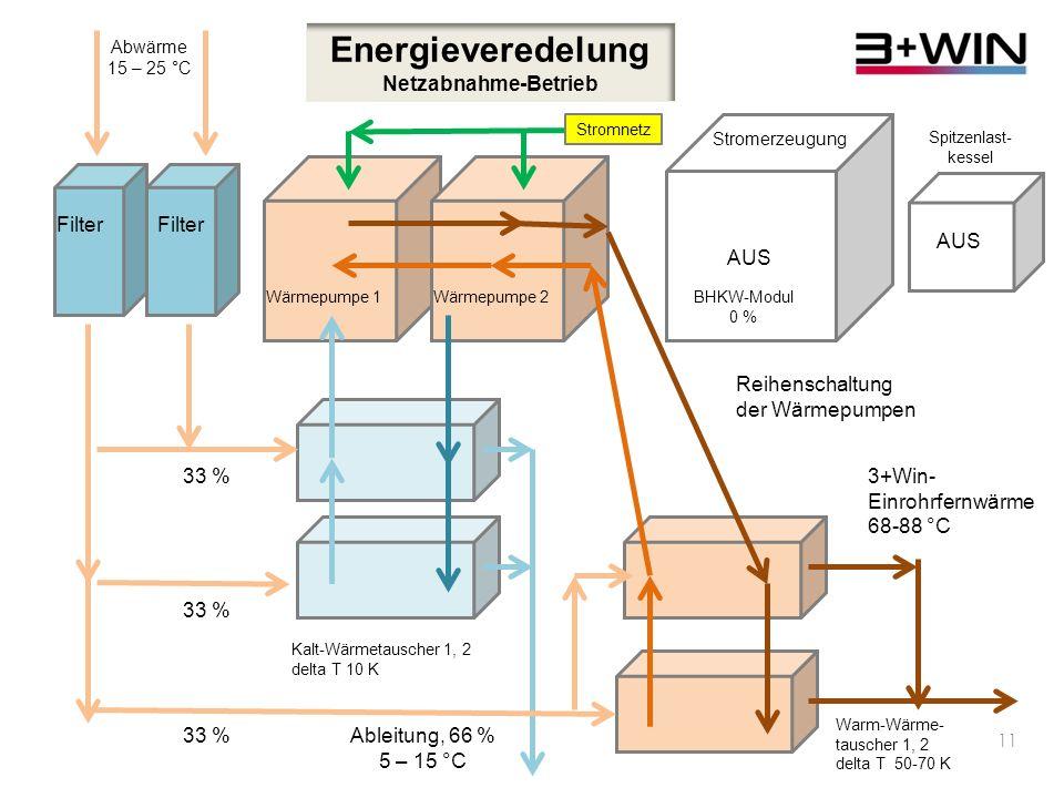 10 Energieveredelung Netzrückspeise-Betrieb Filter Abwärme 15 – 25 °C Wärmepumpe 1Wärmepumpe 2BHKW-Modul 50 – 100 % Spitzenlast- kessel 33 % Kalt-Wärmetauscher 1, 2 delta T 10 K Erdgas- oder Biogas 3+Win- Einrohrfernwärme 68-88 °C Warm-Wärme- tauscher 1, 2 delta T 50-70 K Stromerzeugung AUS Stromnetz