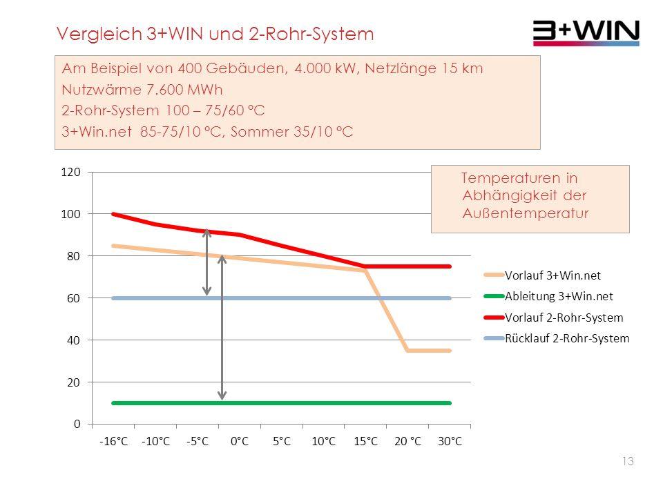 12 Innovation 2 Günstige Verteilung Kunststoffrohr Flexibel Schnell verlegbar Herausragende Neuentwicklung Wirtschaftliche Fernwärme - 15 Jahre Team für Technik– 20.06.2013