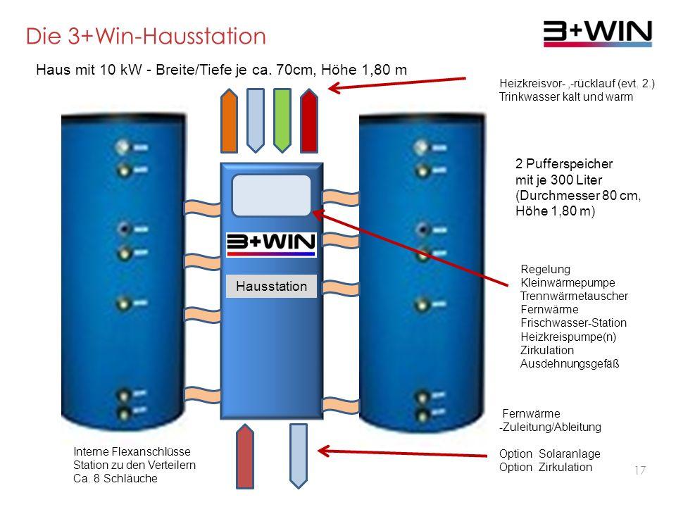 16 Innovation 3 Hausstation Effizient Schnell zu installieren Für alle Gebäude geeignet Herausragende Neuentwicklung Wirtschaftliche Fernwärme - 15 Jahre Team für Technik– 20.06.2013