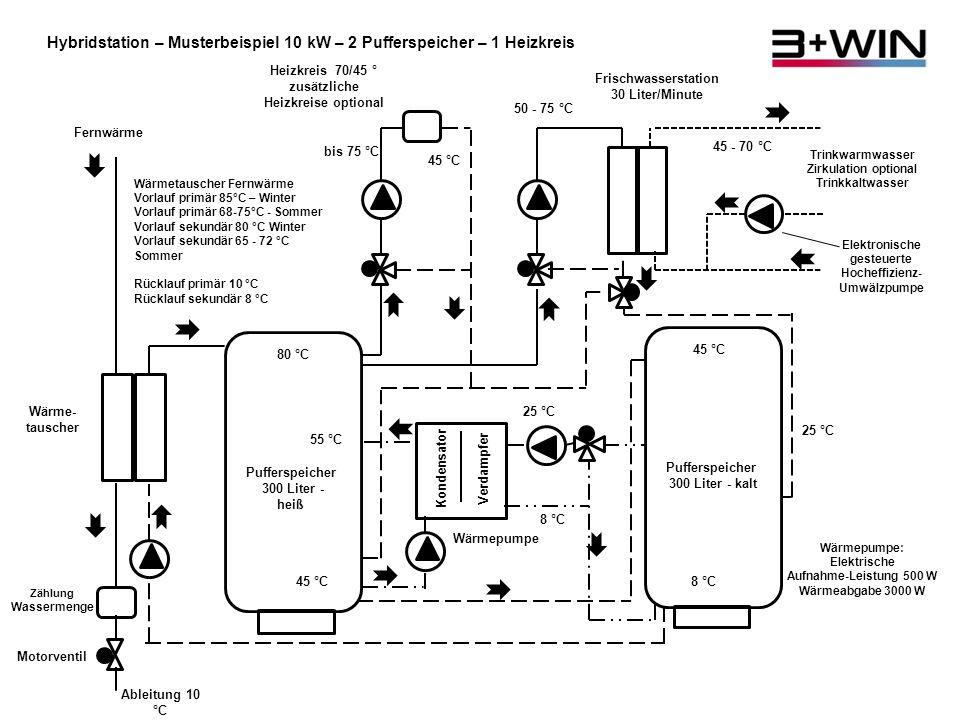 Die 3+Win-Hausstation 2 Pufferspeicher mit je 300 Liter (Durchmesser 80 cm, Höhe 1,80 m) Haus mit 10 kW - Breite/Tiefe je ca.