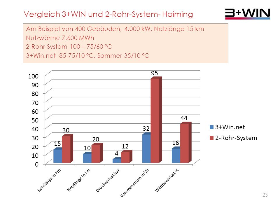 22 3+WIN ist das bislang ökonomischste System zur Wärmegewinnung und Wärmeverteilung.