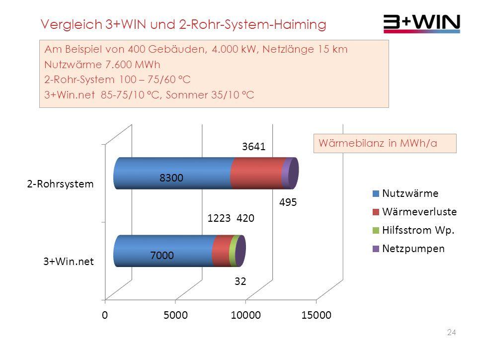23 Vergleich 3+WIN und 2-Rohr-System- Haiming Am Beispiel von 400 Gebäuden, 4.000 kW, Netzlänge 15 km Nutzwärme 7.600 MWh 2-Rohr-System 100 – 75/60 °C 3+Win.net 85-75/10 °C, Sommer 35/10 °C
